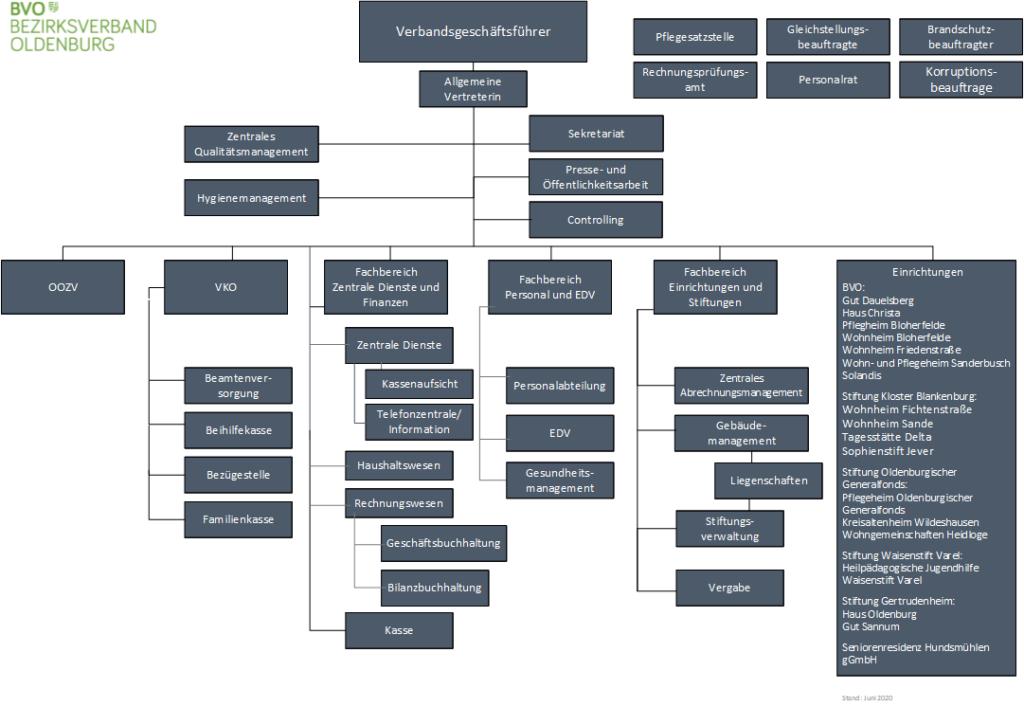 Organigramm Bezirksverband Oldenburg vom Juni 2020